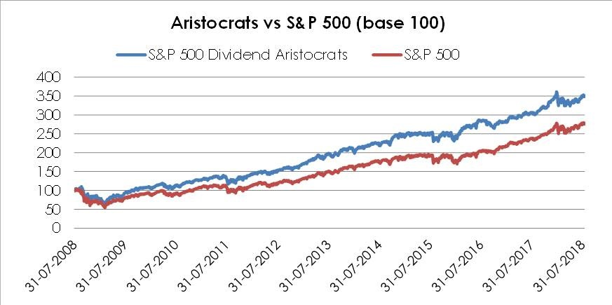 Chart 1: 10 Year Comparison of the Total Return of the S&P 500 Dividend Aristocrats Index versus S&P 500 Index for 10. Data Includes Dividend Reinvestment_ Source Data S&P Dow Jones Indices LLC
