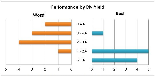 Chart 8: Number of Best and Worst Dividend Aristocrats Distributed by Current Dividend Yield.