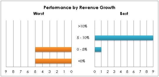 Chart 9: Number of Best & Worst Performers distributed by compounded annual growth rate of revenue in the last 5 years.