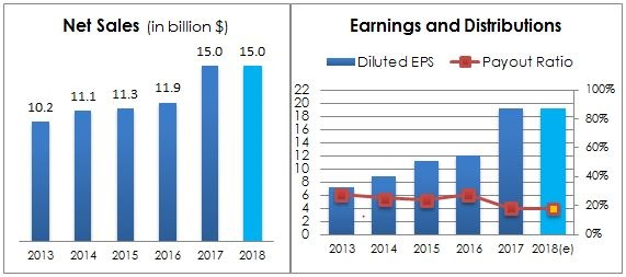 Chart 15 - SWH Net Sales, Earnings & Payout Ratio performance 5 Years. 2018 is an estimate from companies latest guidance. Source Company Annual Report