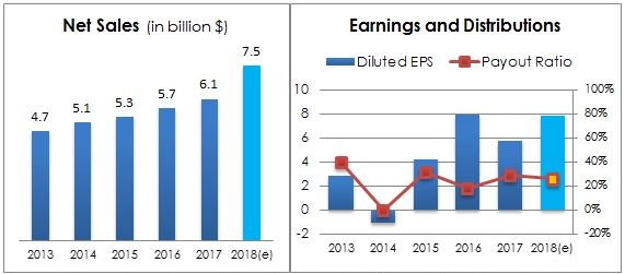 Chart 22 -SPGI Net Sales, Earnings & Payout Ratio performance 5 Years. 2018 is an estimate from companies latest guidance. Source Company Annual Report