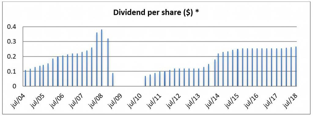 Chart: EnLink Midstream NYSE:ENLK Monthly Dividend Chart. 14 Years
