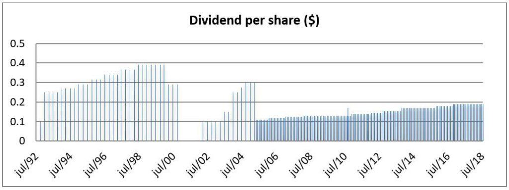 Chart LTC Properties NYSE:LTC Monthly Dividend Yield Chart - 25 Years
