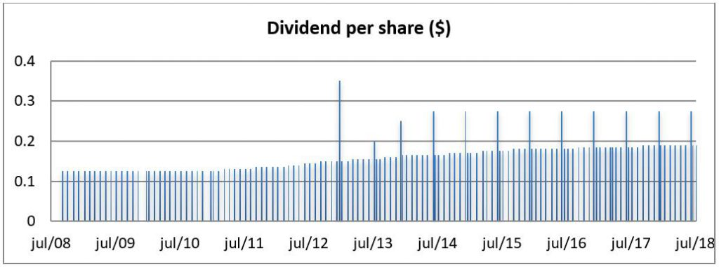 Chart: MainStreet Capital NYSE: MAIN Monthly Dividend Yield Chart - 10 Years