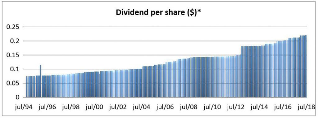Chart: Realty Income Corp NYSE:O Monthy Dividend Yield Chart - 24 Years