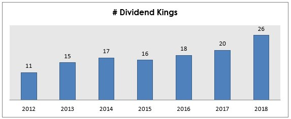 Chart 1: Number of companies that earned the title of Dividend Kings based on the dividend paid the previous years. Source: dividendgrowthinvestor.com