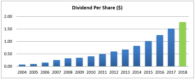 Chart 10: Dividend per share performance over the last 15 years adjusted by the stock split in 2016. 2018 dividend estimated based on current quarterly dividend. Source: Tiingo.com
