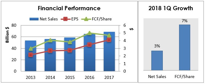 Left chart 11: Net sales, Earnings per share and Free Cash Flow per share performance in the last 5 years. Right chart: Net sales and Free Cash Flow per share growth in the first quarter of 2018 compared to the same period in 2017. Sources: Annual and Quarterly Reports.