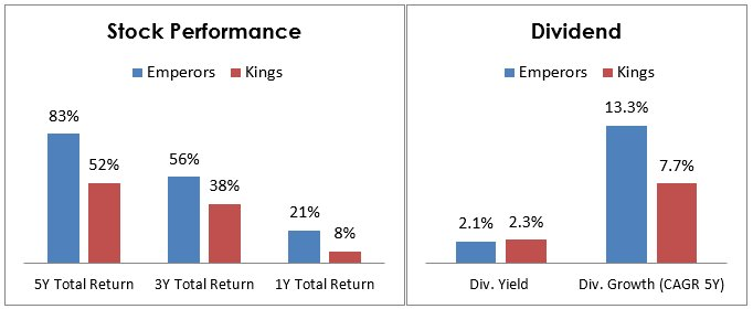 Left chart 12: Total return performance comparison between equal-weight portfolios of Dividend Emperors and Dividend Kings. Total return includes share price appreciation and dividends distributed but not reinvested. Right chart: Current dividend yield and average dividend growth (CAGR 5 years) comparison between equal-weight portfolios of Dividend Emperors and Dividend Kings. Sources: Tiingo.com, Finviz.com