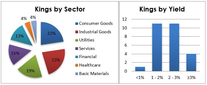 Chart 2: Distribution of Dividend Kings stocks by their business sector (left) and current dividend yield (right). Source: Finviz.com