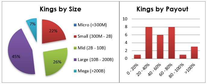 Chart 3: Distribution of Dividend Kings stocks by their market capitalization (left) and current payout ratio (right). Sources: Finviz.com, Dividend.com