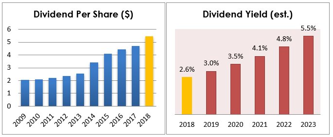 Left chart 4: Dividend per share distributed by 3M in the last 10 years. Dividend estimate based on current quarterly dividend. Right chart 5: Dividend yield estimate for following years based on current CAGR 5Y: 16%. Source: Tiingo.com