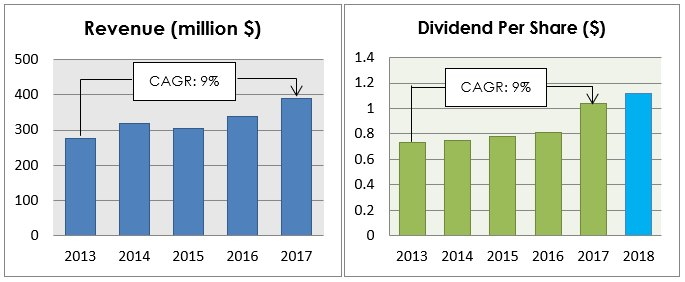 Chart 8: Revenue (left) and dividend per share (right) performance from 2013 up to 2017 and 2018 respectively. 2018 dividend estimated based on current quarterly dividends. Source: Annual Reports