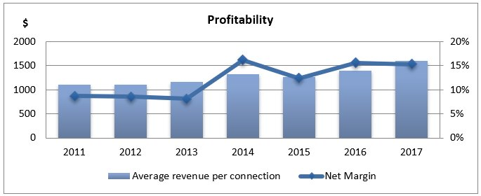Chart 9: Average revenue per connection operated and net profit margin performance in the last 7 years. Source: Annual Reports.