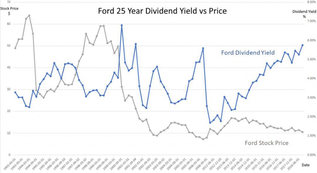 Ford Stock Dividend Yield 25 Year History Payout Ratio