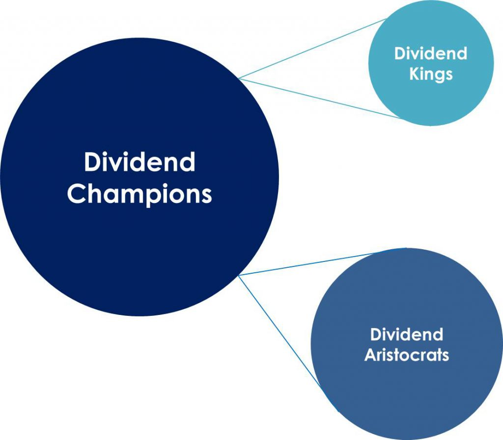 Dividend Aristocrats are Dividend Champions that belong to the S&P 500 Index, which translates into an additional filter for size and liquidity.