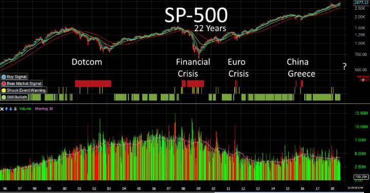 S&P 500-22 Year US Stock Market Analysis