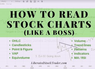 How to Read Stock Charts & Indicators
