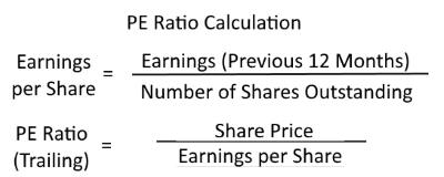 P/E Ratio Formula & Calculation
