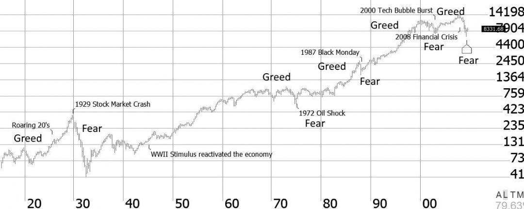 A 100 Year History Of Fear & Greed, Boom & Bust in the Stock Market. Chart: Dow Jones Industrial Average (Ticker:DJIA) 1918 to 2018