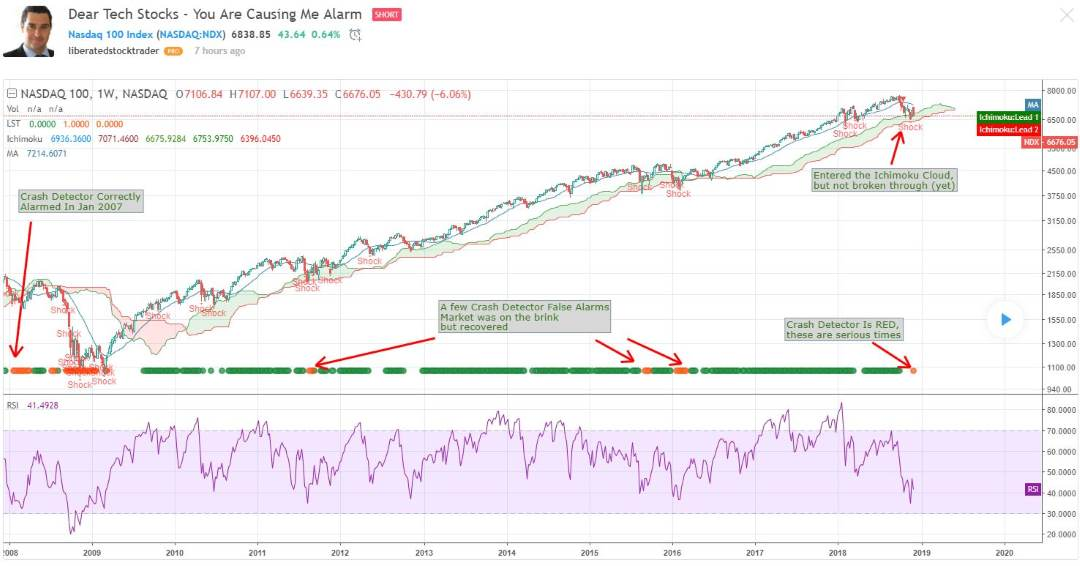The Nasdaq 100 is the first to trigger the stock market crash detector bear indicator