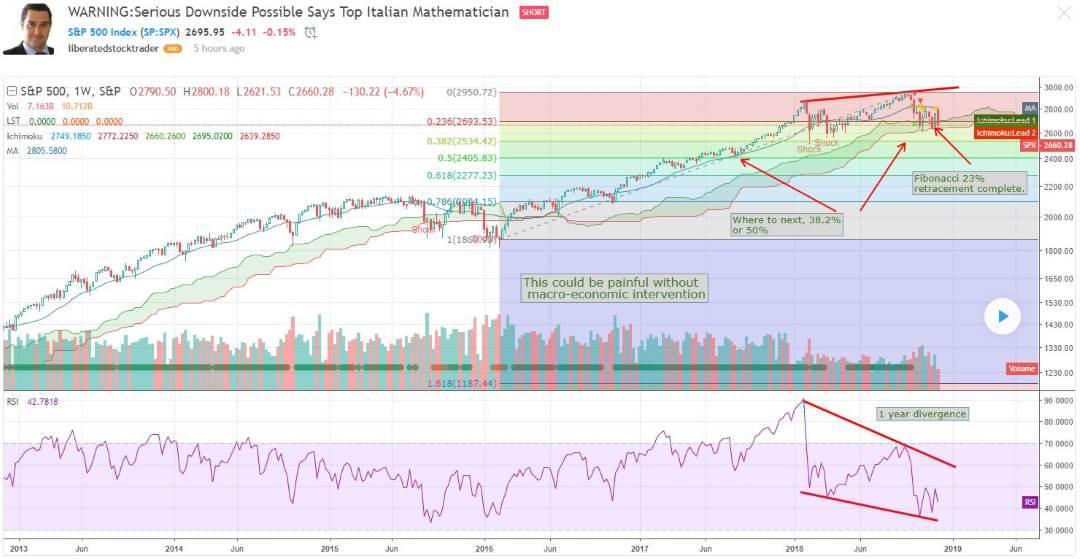 Signori Fibonacci Suggests a bear market