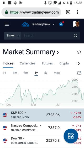 TradingView On Mobile - Powerful & Simple