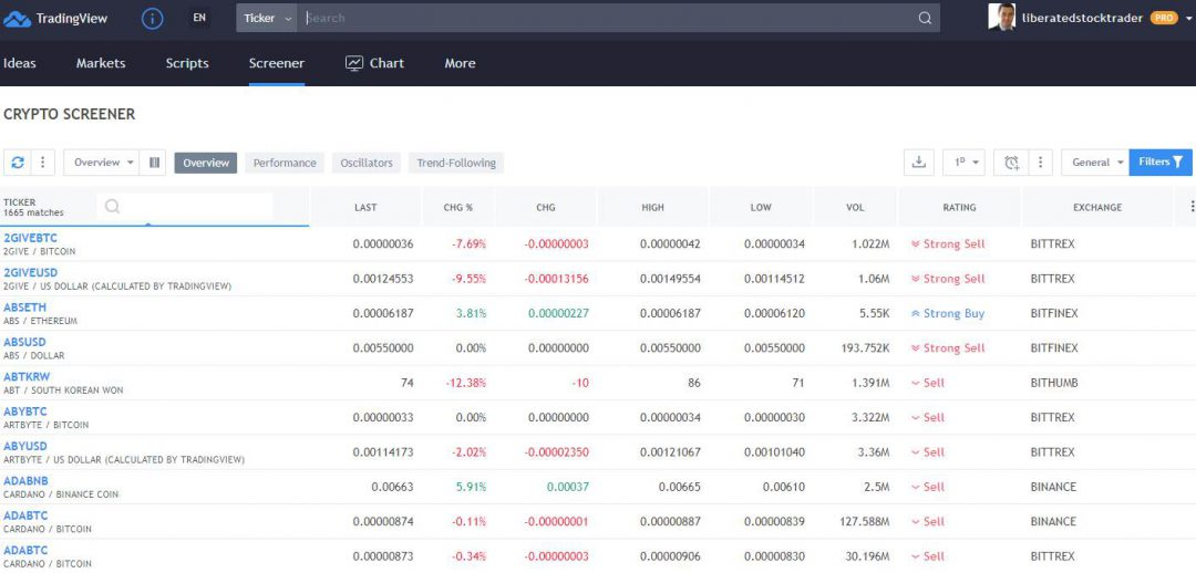 The TradingView Cryptocurrency Screener Has A Very Nice Rating System