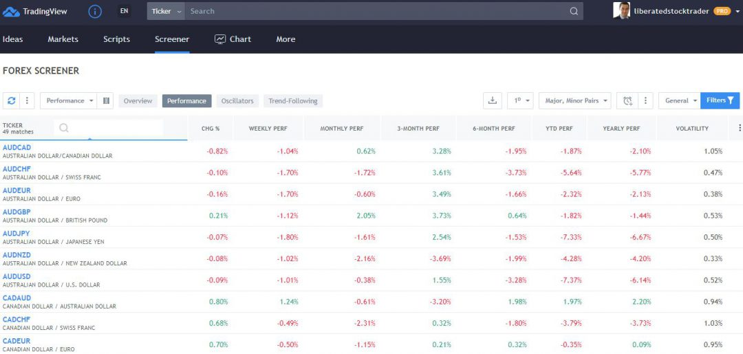 The TradingView Forex Screener Is Nicely Implemented