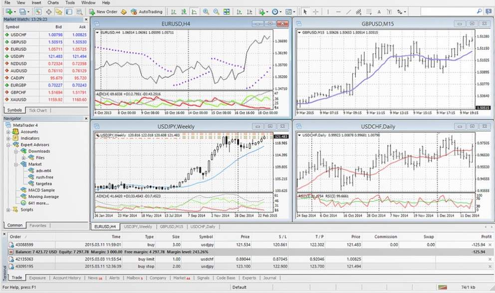 The Alvexo MetaTrader 4 Platform - Direct ECN Access