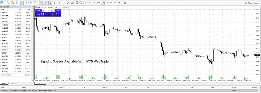 FXTM ForexTime MT5 WebTrader - A Lightning Fast Web Trading Experience