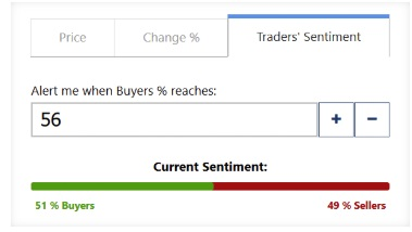 Plus500 Trader Sentiment Alerting Is Powerful And Unique