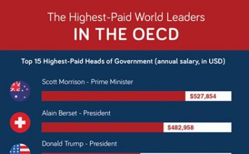 The Highest Paid World Leaders OECD