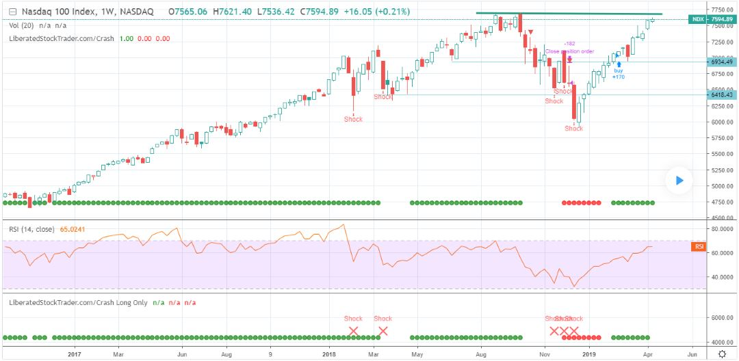Nasdaq 100 - Stock Market Today Chart