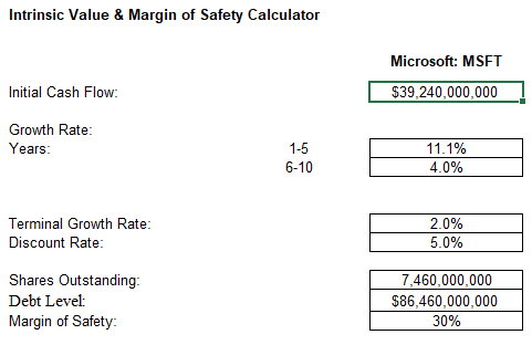 Intrinsic Value & Margin of Safety Calculator Excel