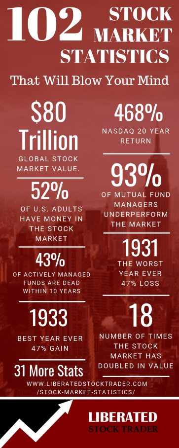 102 Mind Blowing Stock Market Statistics Infographic