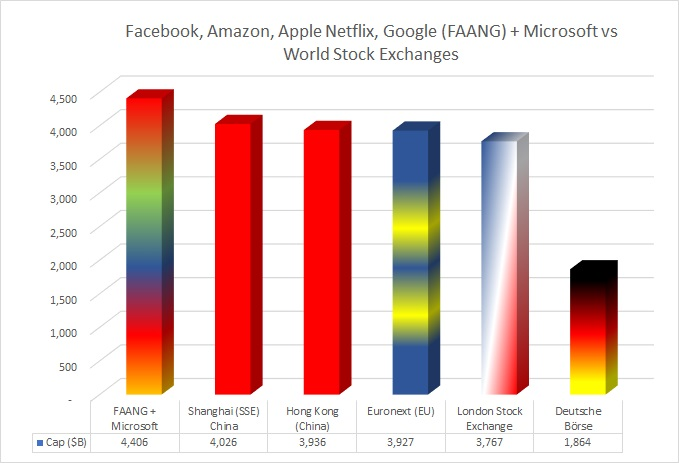 The combined value of Microsoft Corp., Amazon.com Inc.,  Apple Inc., Alphabet Inc., Netflix and Facebook Inc. are worth more than most stock exchanges