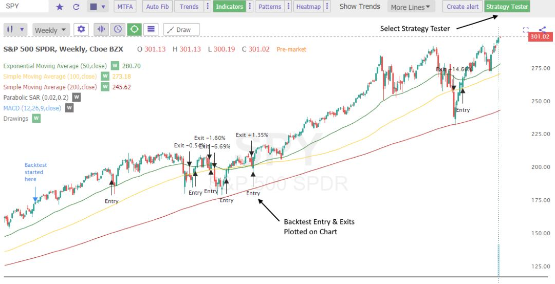TrendSpider BackTesting Entry & Exit Point Chart