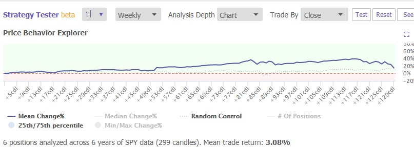 TrendSpider Price Behavior Explorer System Backtesting
