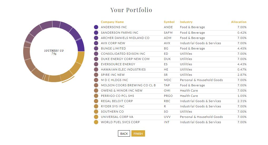 Viewing Your Personally Recommended Portfolio