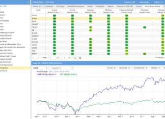 Stock Rover, Our Favorite Portfolio Management & Stock Research Software