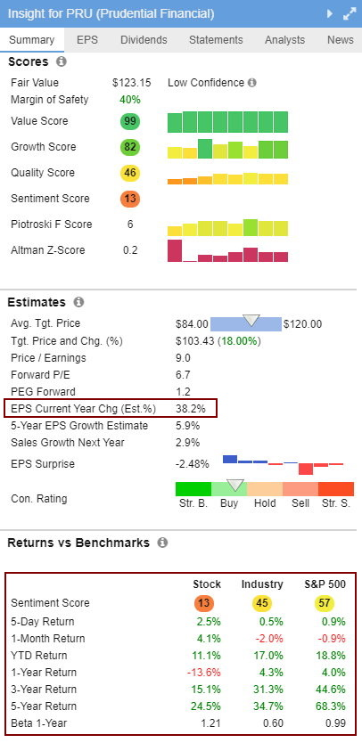 Dividend Growth Screener - Financial Deep Dive PRU - Courtesy of Stock Rover