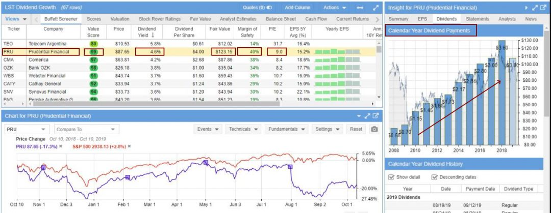 Dividend Growth Screener - Analysing PRU Prudential - Courtesy of Stock Rover
