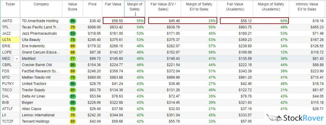 There are at least 3 ways to calculate the Fair Value & Margin of Safety