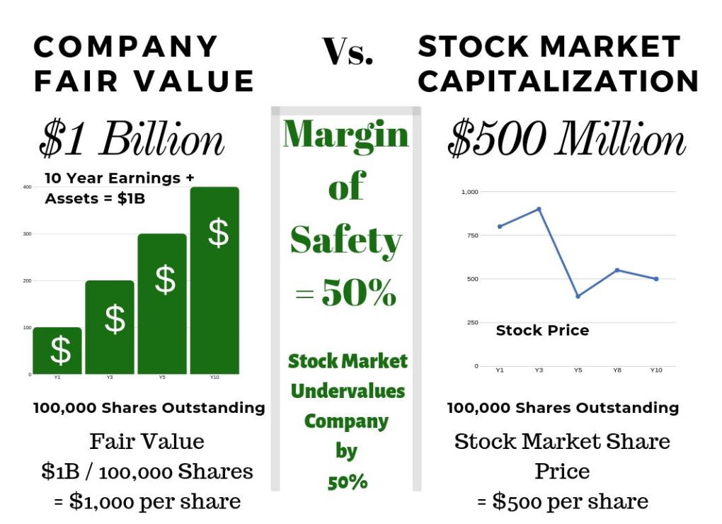 Margin of Safety - The Key To Warren Buffett's Wealth