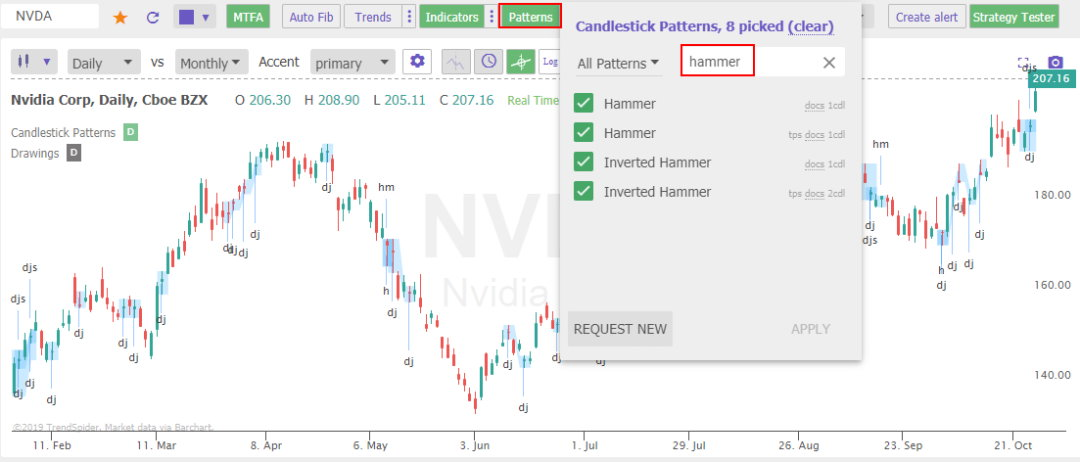 TrendSpider Japanese Candlestick Auto-Pattern Recognition