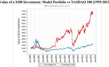 Theoretical CANSLIM Historical Performance vs NASDAQ 100 Backtested