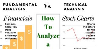 How to Analyze a Stock - Trading Vs Investing Explained