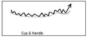 Cup and Handle Stock Chart Pattern