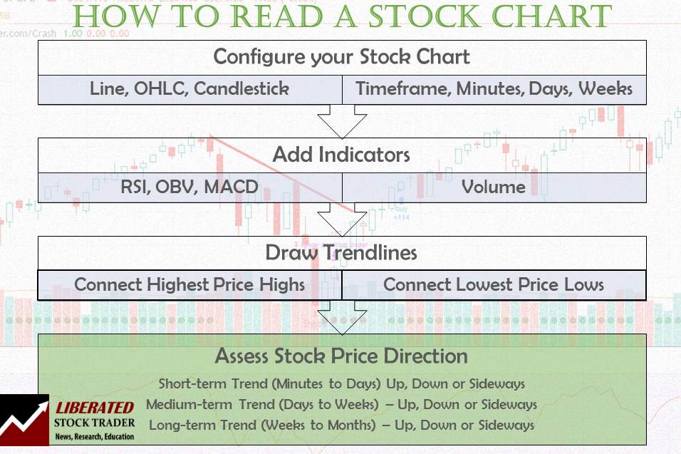 How to Read a Stock Chart - 6 Step Process